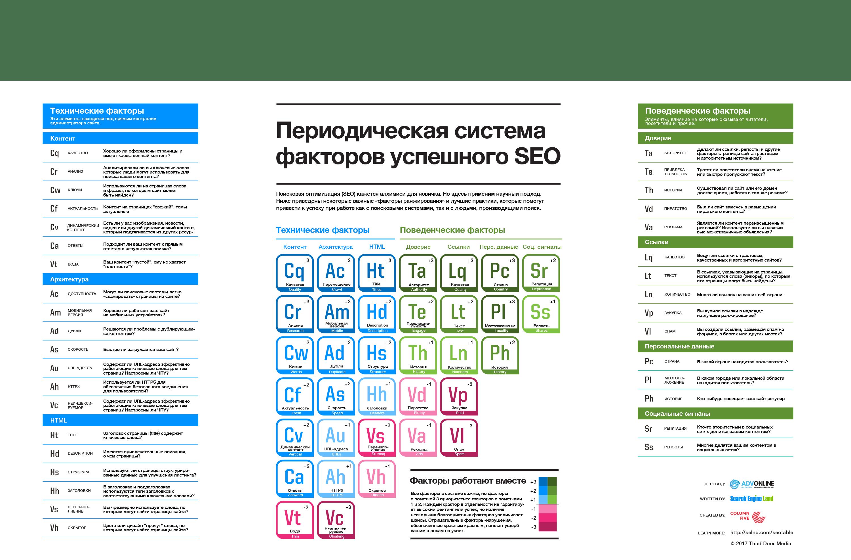 Периодическая система факторов успешного SEO